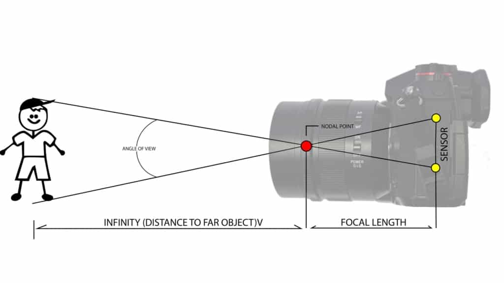 what-is-focal-length