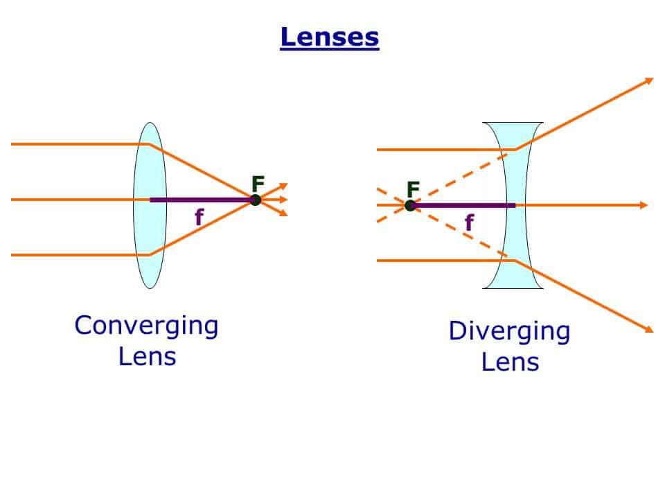 Converging-lens-Diverging-Lens